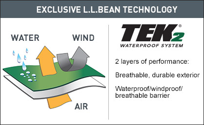 Exclusive L.L.Bean Technology. 2 layers of performance: breathable, durable exterior; waterproof/windproof/breathable barrier