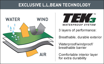 Exclusive L.L.Bean Technology. 3 layers of performance: breathable, durable exterior; waterproof/windproof/breathable barrier; comfortable interior layer for extra durability