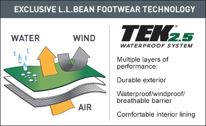 Exclusive L.L.Bean Footwear Technology. 2.5 layers of performance: Breathable, durable exterior. Waterproof/windproof/breathable barrier. Comfortable interior lining