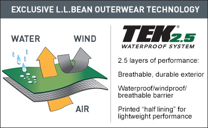 "Exclusive L.L.Bean Outerwear Technology. 2.5 layers of performance: Breathable, durable exterior. Waterproof/windproof/breathable barrier. Printed ""half-lining"" for lightweight performance"