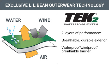 Exclusive L.L.Bean Outerwear Technology. 2 layers of performance: Breathable, durable exterior. Waterproof/windproof/breathable barrier