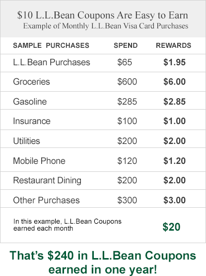 $10 L.L.Bean Coupons Are Easy to Earn. Example of Monthly L.L.Bean Visa Card Purchases. SAMPLE PURCHASES. L.L.Bean Purchases. Spend $65. Rewards $1.95. Groceries. Spend. $600. Rewards. $6.00. Gasoline. Spend. $285. Rewards. $2.85. Insurance. Spend. $100. Rewards. $1.00. Utilities. Spend. $200	. Rewards. $2.00. Mobile Phone. Spend. $120. Rewards. $1.20. Restaurant Dining. Spend. $200. Rewards. $2.00. Other Purchases. Spend. $300. Rewards. $3.00. In this example, L.L.Bean Coupons earned each month. $20. That's $240 in L.L.Bean Coupons earned in one year!