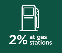 2% at gas stations