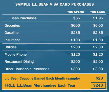 Sample L.L.Bean Visa Card Purchases. L.L.Bean Purchases: You Spend $65, You Earn $1.95. Groceries: You Spend $600, You Earn $6.00. Gasoline: You Spend $275, You Earn $2.75. Insurance: You Spend $100, You Earn $1.00. Utilities: You Spend $200, You Earn $2.00. Mobile Phone: You Spend $110, You Earn $1.10. Restaurant Dining: You Spend $200, You Earn $2.00. Other Household Purchases: You Spend $300, You Earn $3.00. L.L.Bean Coupons Earned Each Month (Sample): $20. FREE L.L.Bean Merchandise Each Year: $240