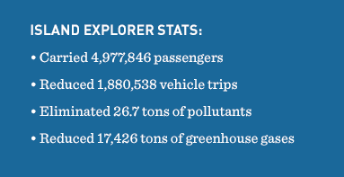 The ISLAND EXPLORER buses have carried 4,977,846 passengers, eliminated 26.7 tons of pollutants and reduced almost 17,426 tons of greenhouse gases.